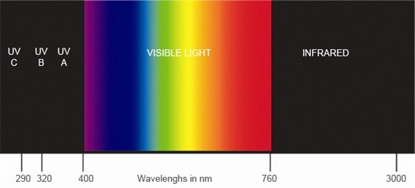 Simply MA.DE | Simply Blog | UV Light Spectrum